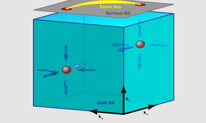 Ученые обнаружили странное поведение электронов в новом экзотическом материале