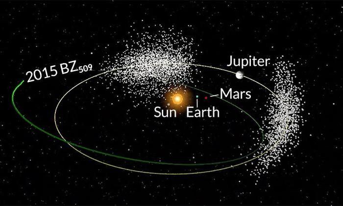 Астероид, пересекающий орбиту Юпитера, вращается в обратном направлении