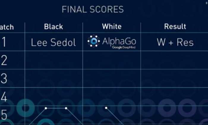 AlphaGo одолела Ли Седоля в первой игре