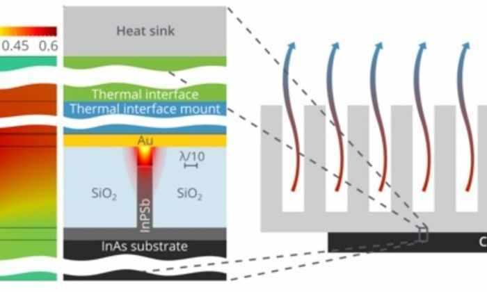 Физики разработали систему охлаждения для процессоров будущего