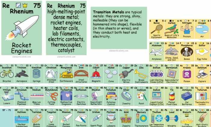 Создана интерактивная периодическая таблица