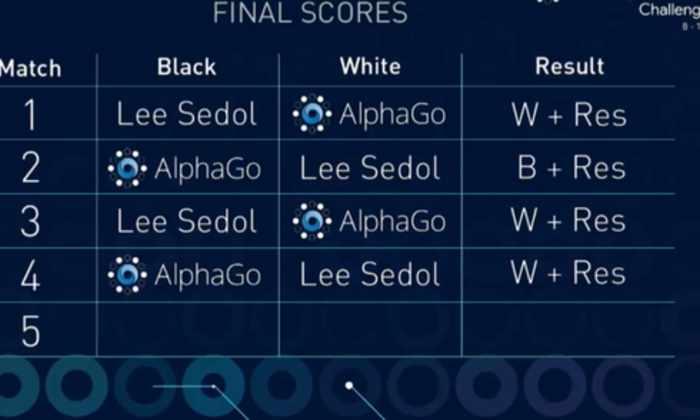 Ли Седоль одержал первую победу над Alpha Go