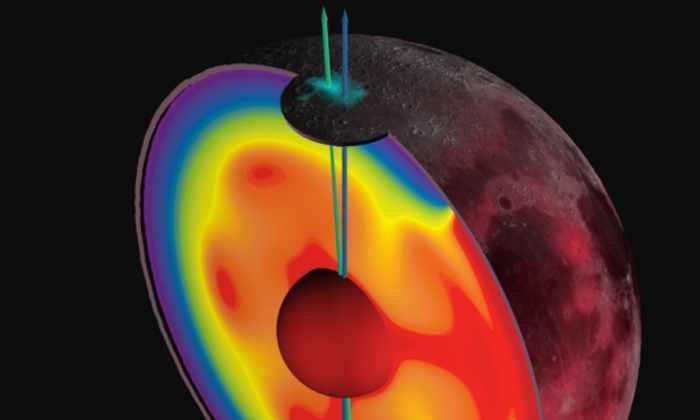 Луна вращается вокруг двух осей