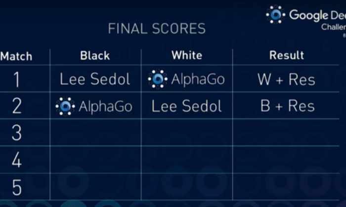 AlphaGo второй раз обыграла Ли Седоля