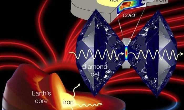 Ученые раскрыли секрет появления магнитного поля Земли