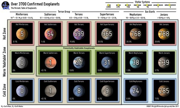 Периодическая таблица экзопланет